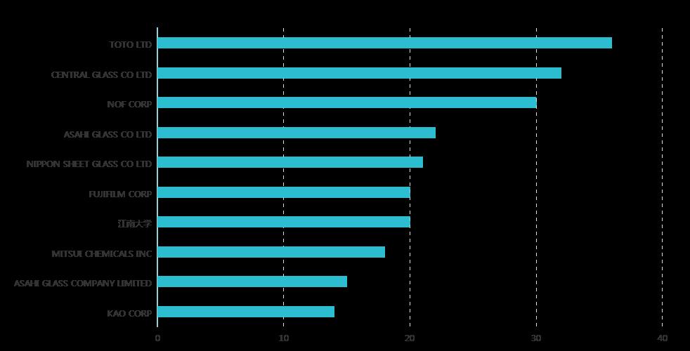 新冠肺炎专利分析遴选:抗击新冠状病毒肺炎防护用品之护目镜防雾技术专利分析