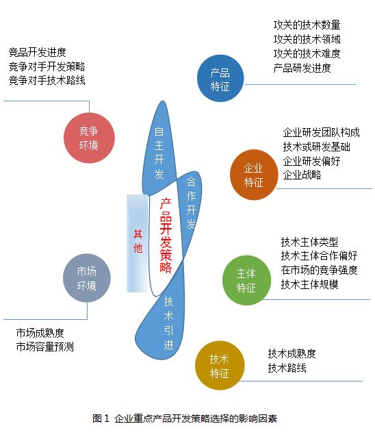 企业经营类专利导航之产品开发策略选择的影响因素探析